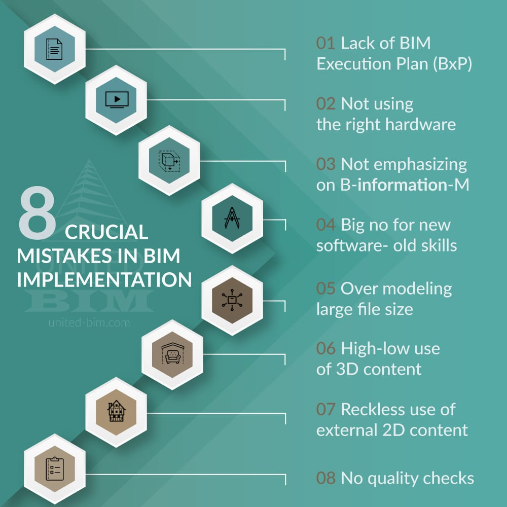 8 Crucial Mistakes made during BIM Implementation-Infographic for quick understanding United-BIM