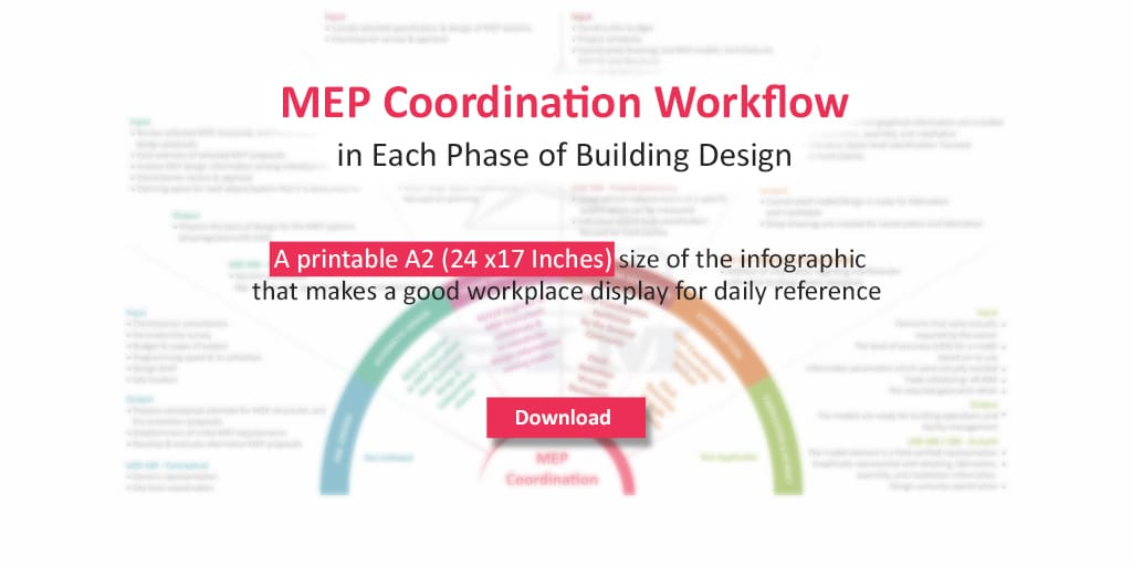 MEP Coordination_Workflow_Relation with LOD in Stages of Building Design_United-BIM