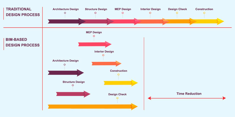Tradition-vs-BIM-based-design_Web