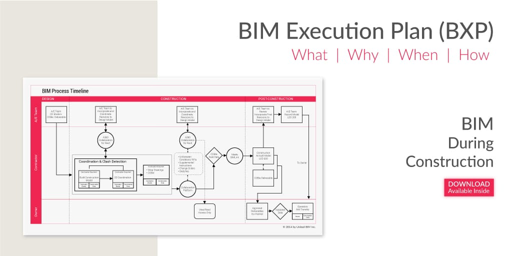BIM Execution Plan- BIM During Construction-What-How-When-Why-Article by United-BIM