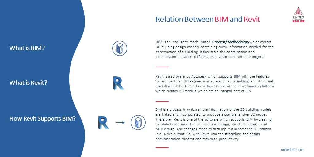 Relation between BIM & Revit by United-BIM