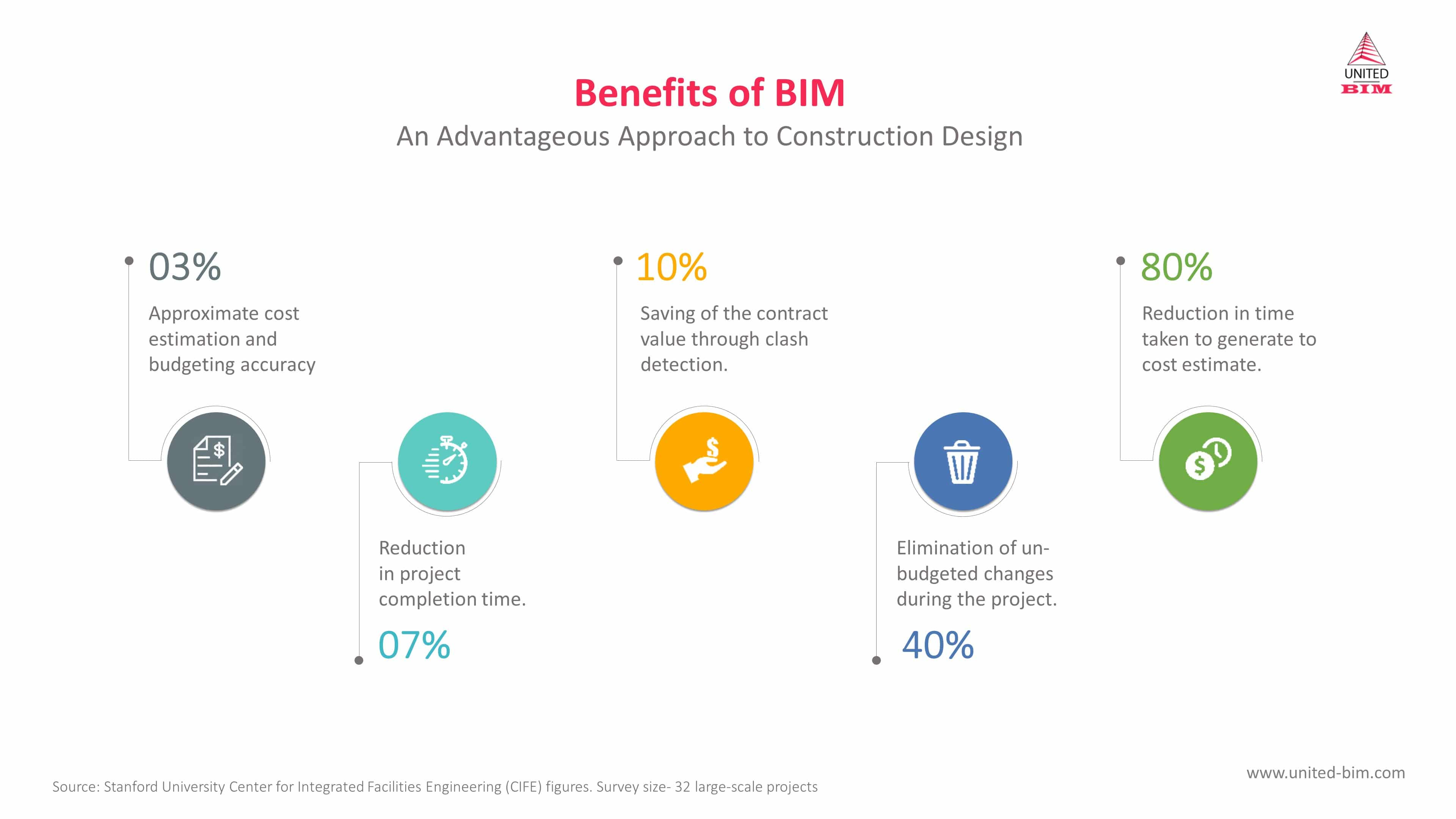 Benefits of BIM_Advantageous Approach to Construction Design_United-BIM_