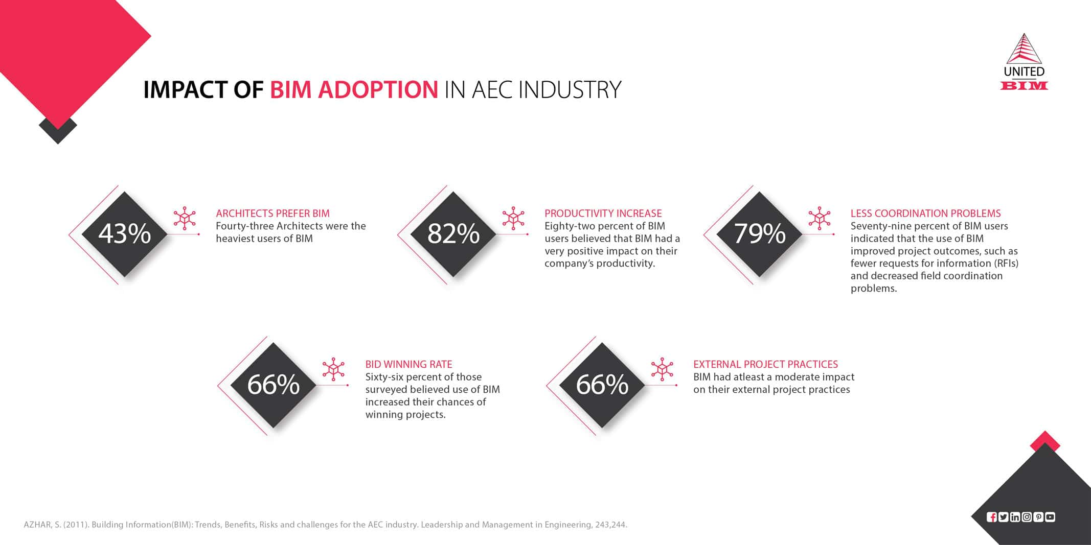 Impact-of-BIM-adoption-in-AEC-industry