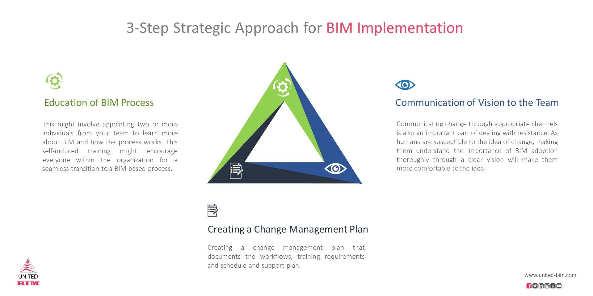 3-Step Strategic Approach for BIM Implementation by United-BIM