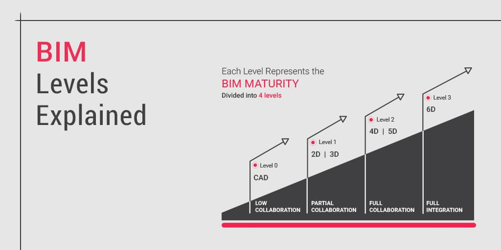 Levels-of-BIM promote level of collaboration in the AEC Industry