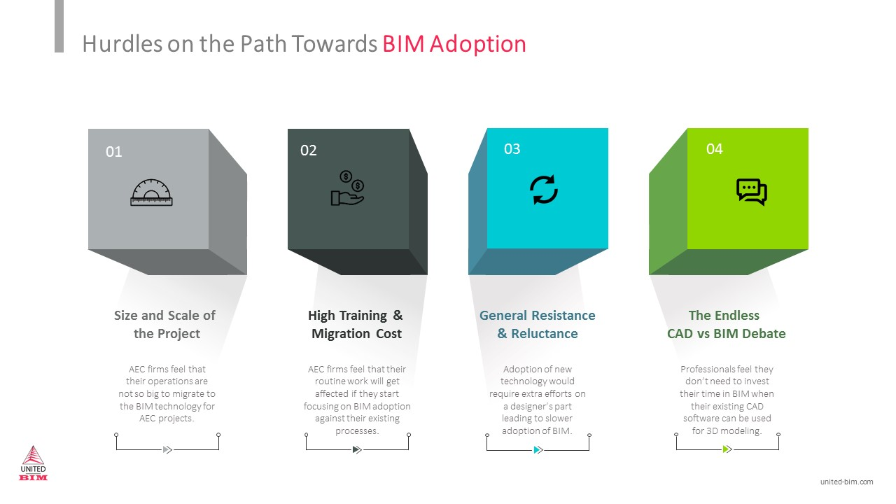 Hurdles on path towards BIM adoption by United-BIM
