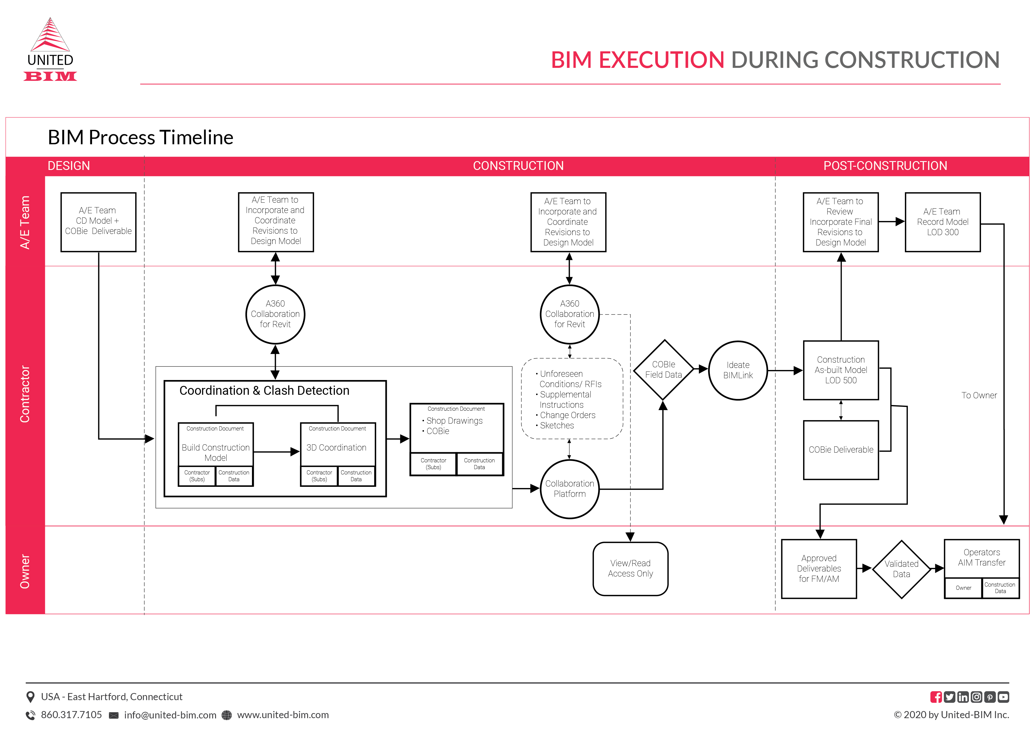 BEP-BXP- BIM Execution Plan in Construction Projects by United-BIM