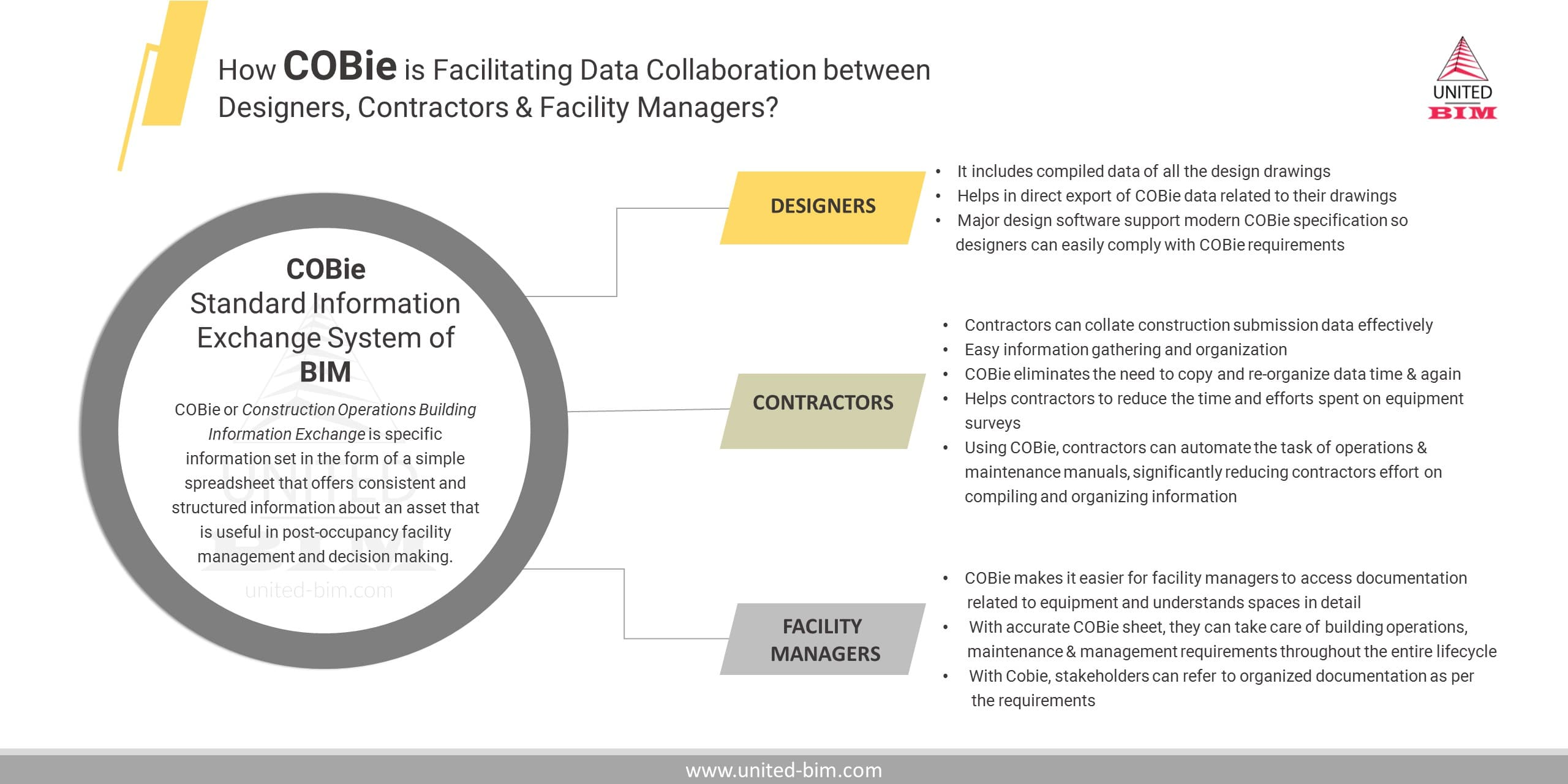 COBie-How it is facilitating data collaboration between Designers, Contractors & Facility Managers