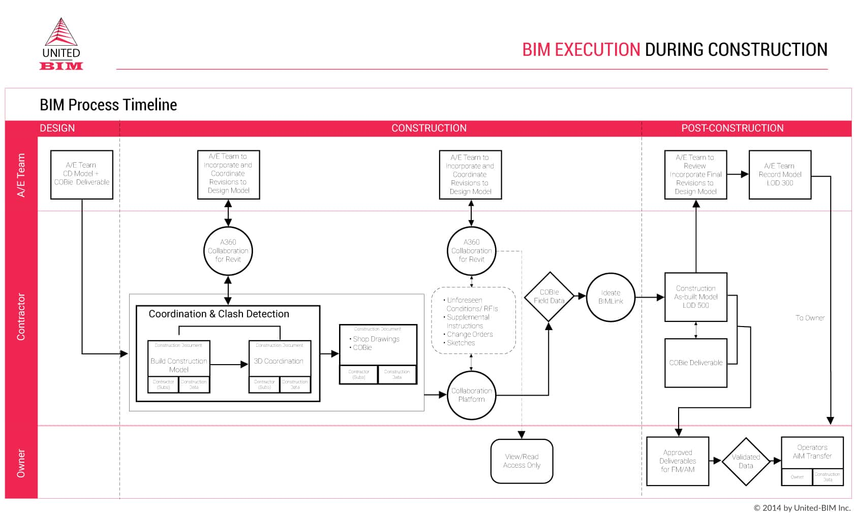 BXP-BEP-BIM Execution Plan_Copyright by United-BIM_BIM Terms Glossary