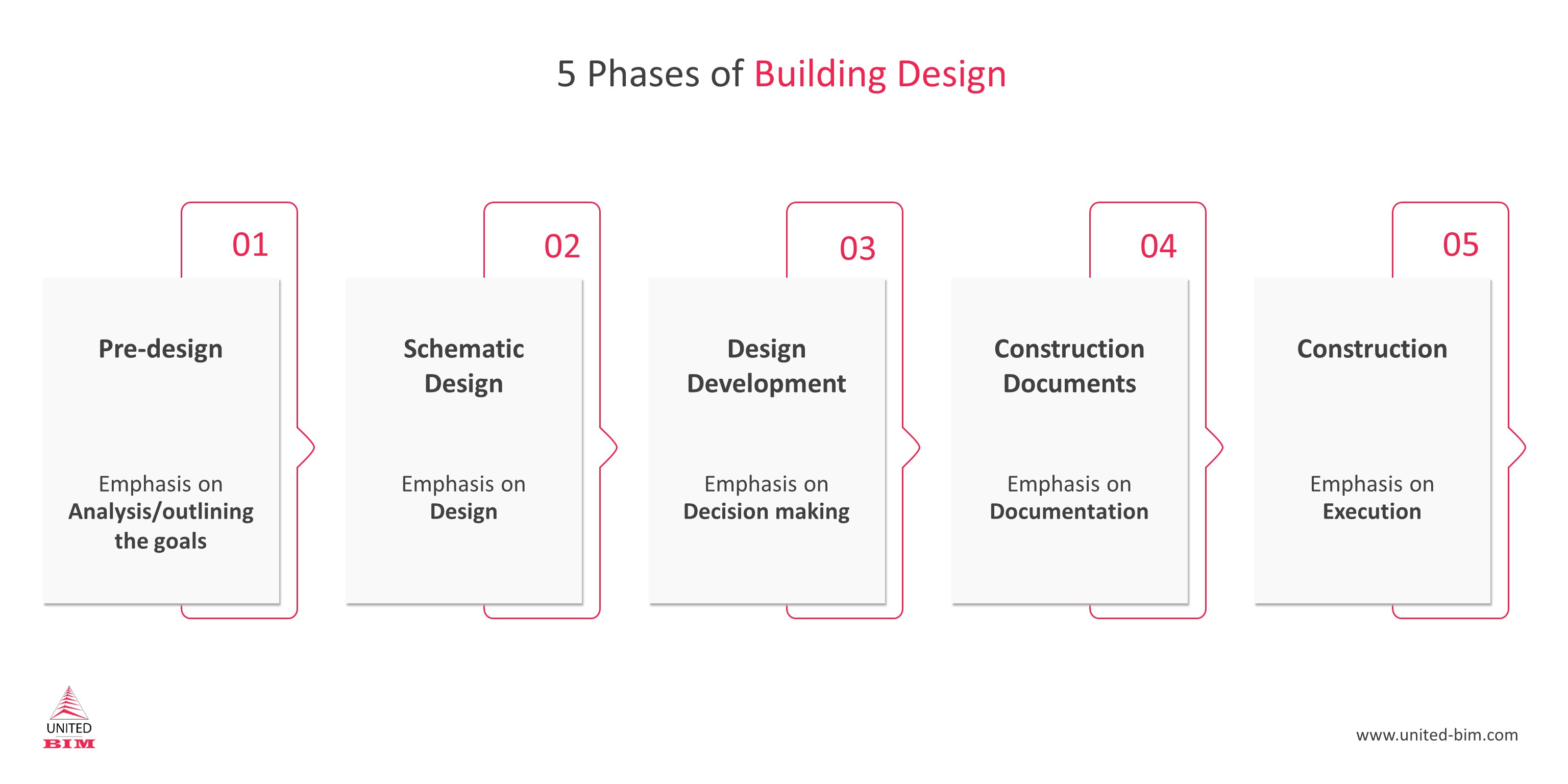 5 Phases of Building Design.