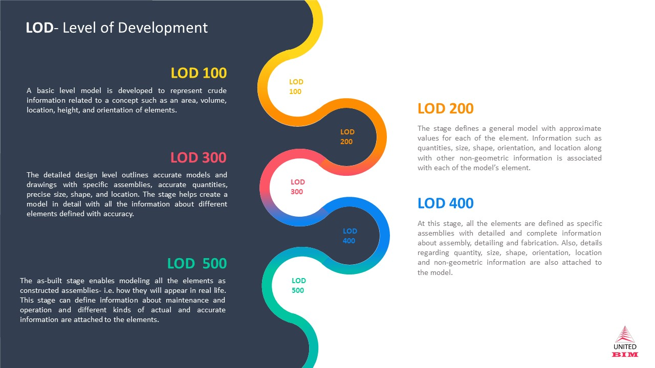 BIM Level of Development Explained- LOD 100 200 300 400 500- Infographic