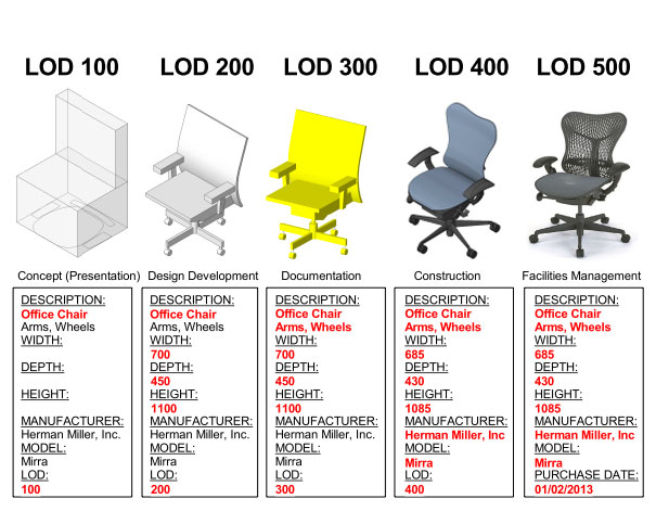 Revit-family-LOD-BIM-by-using-chair