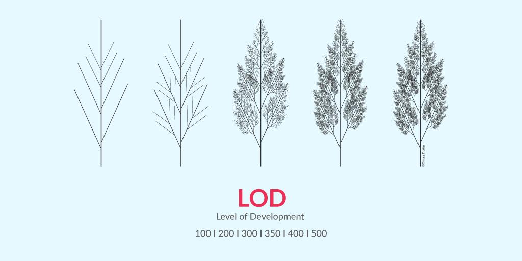 BIM Level of Development LOD 100, 200, 300, 350, 400, 500 by United-BIM.