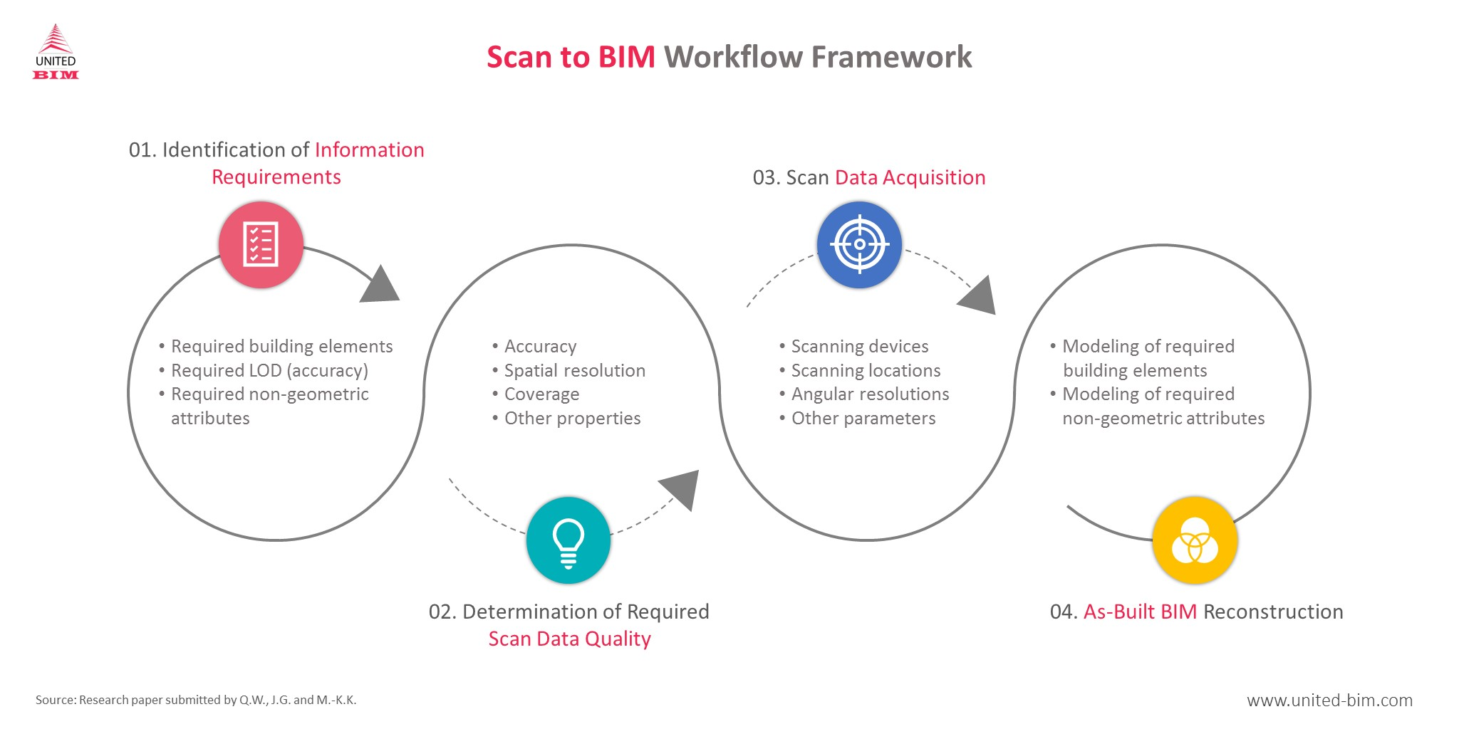 Scan to BIM Process Workflow by United-BIM