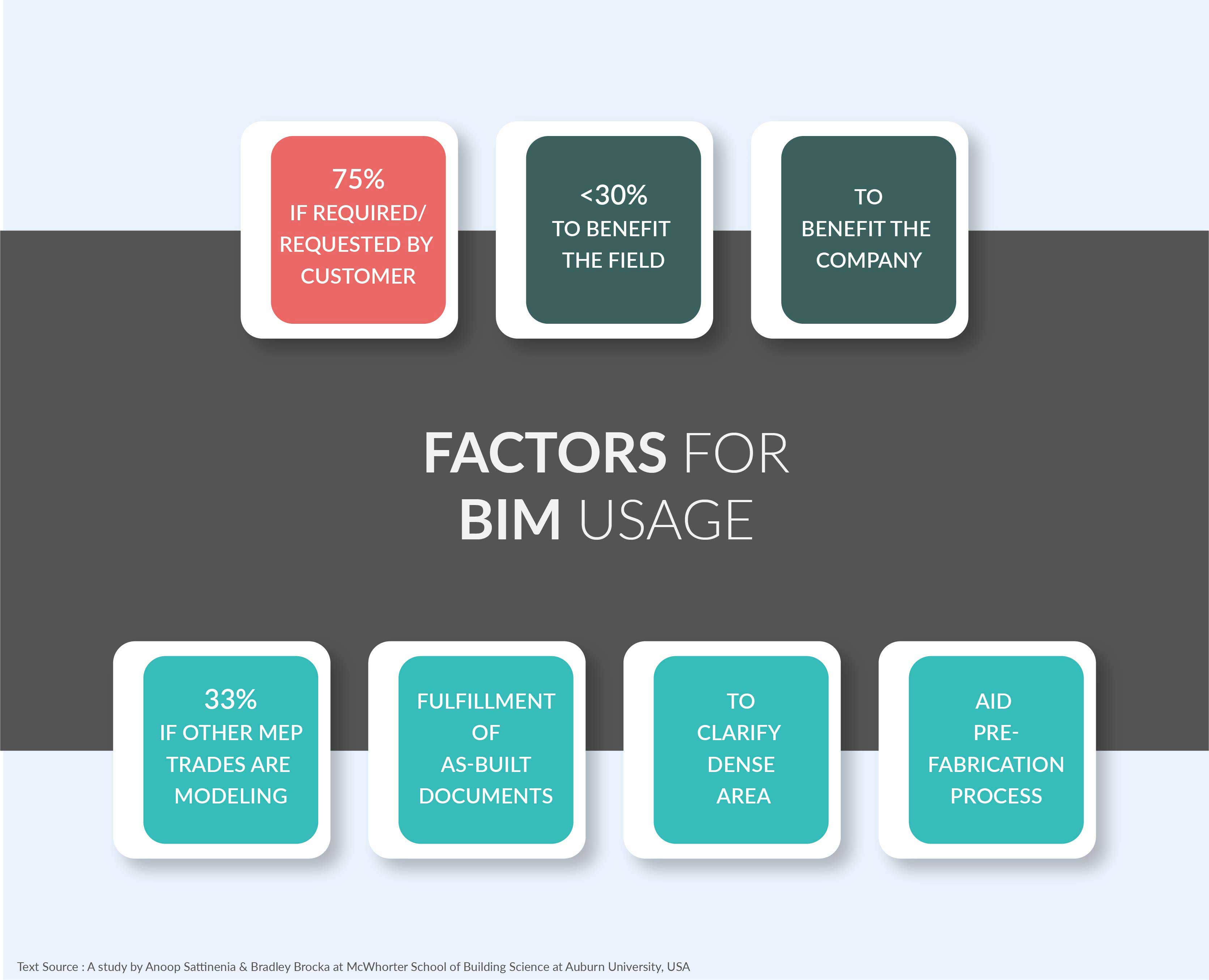 factors-for-bim-usage-by subcontractors_by_United-BIM