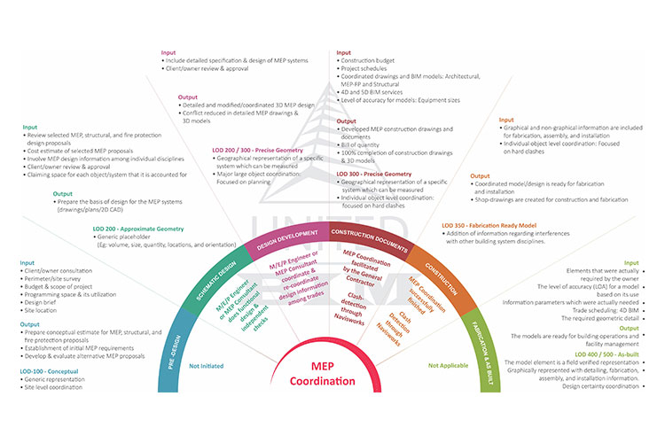 Construction-MEP-Coordination-Workflow