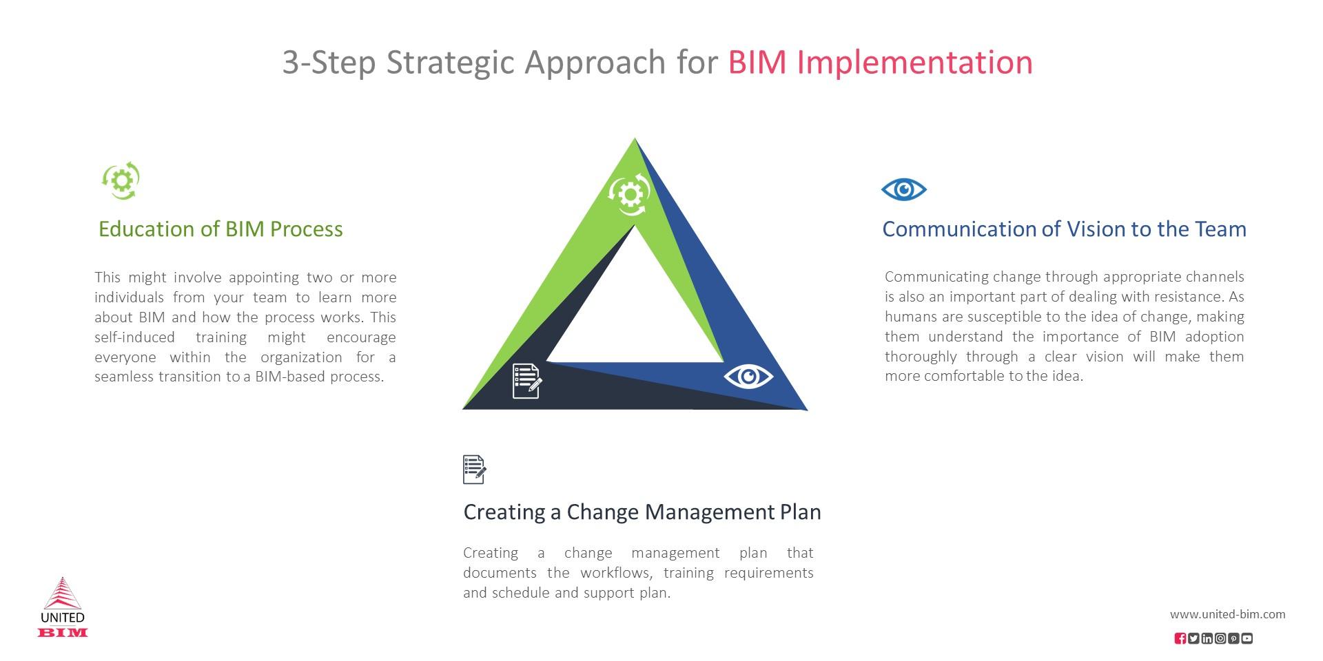 3-Step Strategic Approach for BIM Implementation by United-BIM