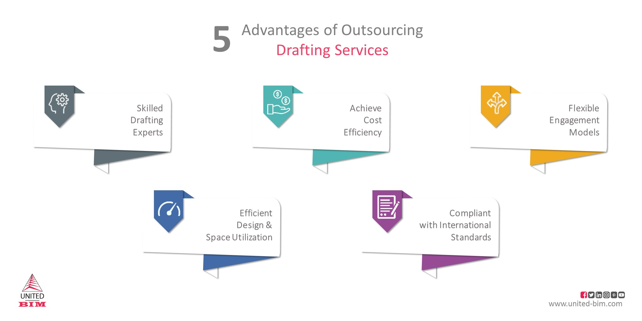 5 Advantages Outsourcing Architectural Drafting Services by United-BIM