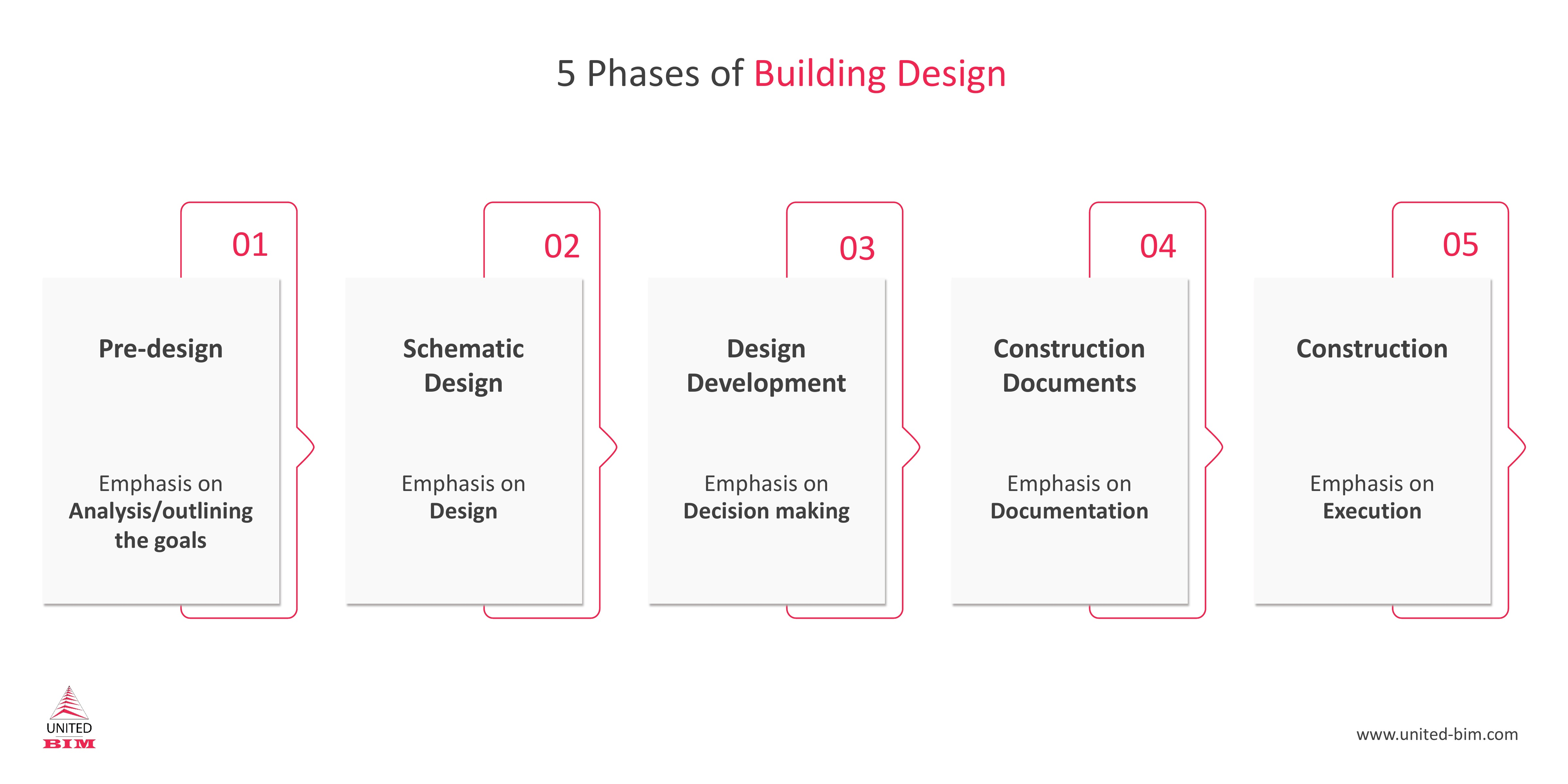 5 Phases of the Building Design Stage by United-BIM.