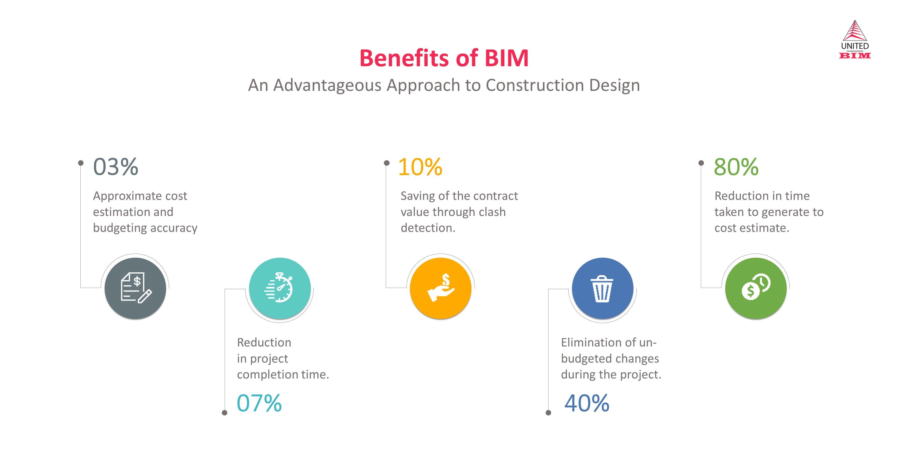 Benefits of BIM: An Advantageous Approach to Construction Design by United-BIM
