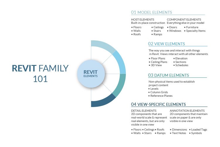 Hierarchy-of-Revit-Elements-by-United-BIM.