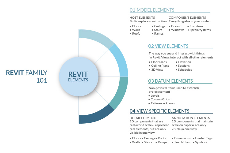 Revit Family 101 - Hierarchy & Elements of a Revit Family explained by United-BIM