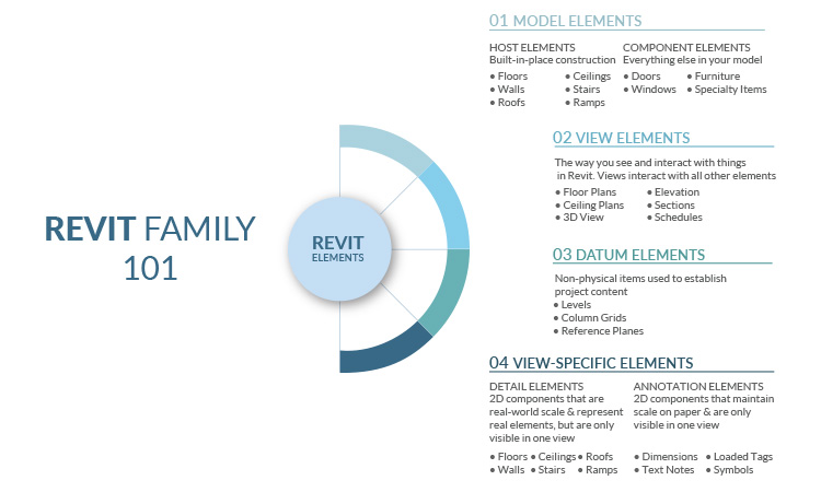 Revit Family 101 - Hierarchy and Elements in a Revit Family Explained by United-BIM_