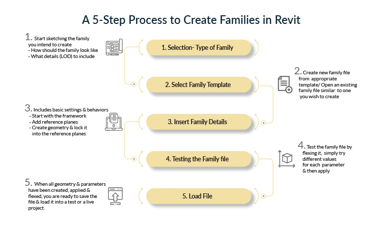 Revit family 201 - A 5 Step Process for Revit Family Creation