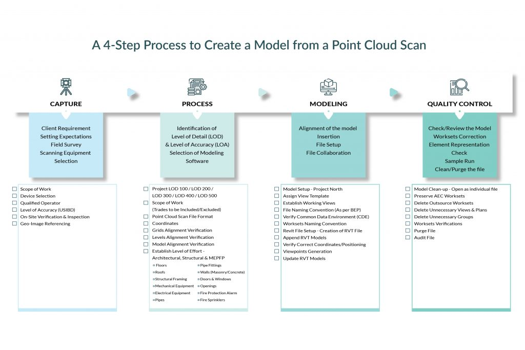 Point Clout to BIM Process Workflow + Checklist