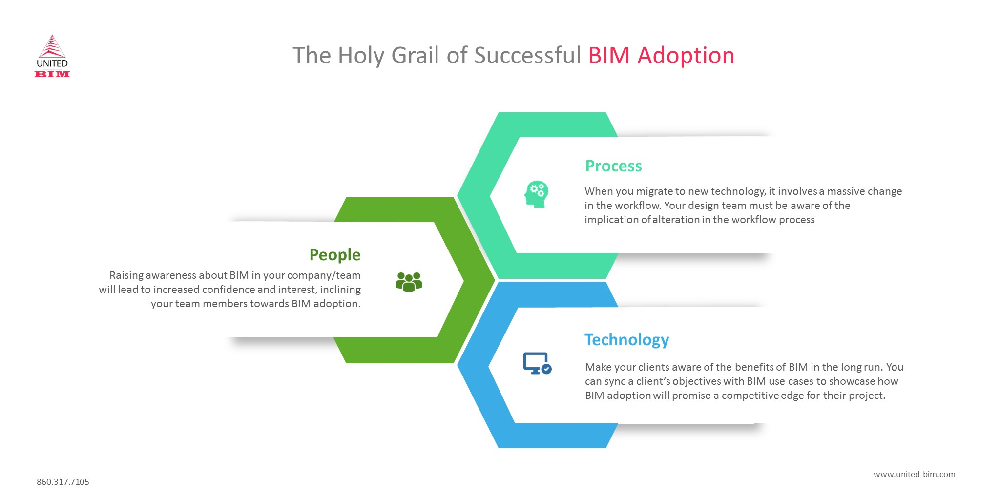 The Holy Grail of Successful BIM Adoption by United-BIM