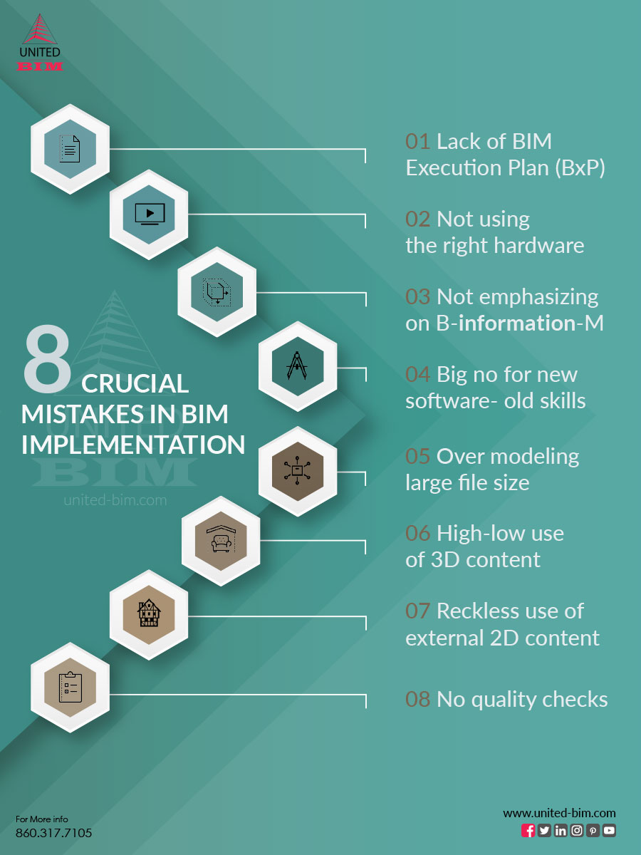 8-Crucial-Mistakes-to-Avoid-During-BIM-Implementation-United-BIM_
