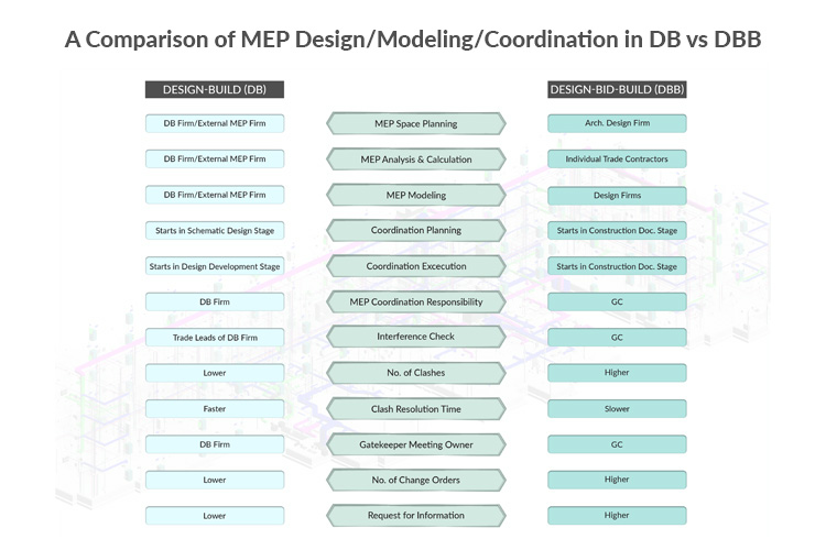 A-Comparison-of-MEP-in-DB-vs.-DBB-Project-Delivery-Method