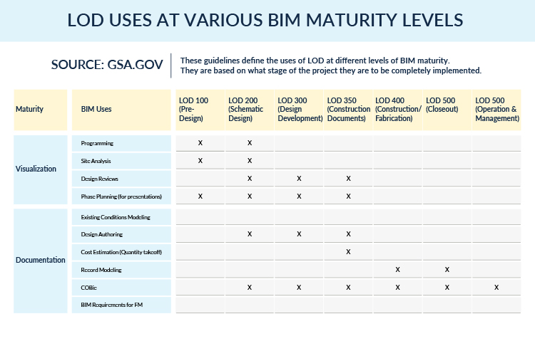 LOD-Uses-at-various-BIM-Maturity-Levels-Infographic-by-United-BIM