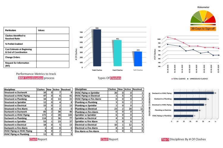 MEP-Dashboard-for-Gatekeeper-Meetings-by-United-BIM