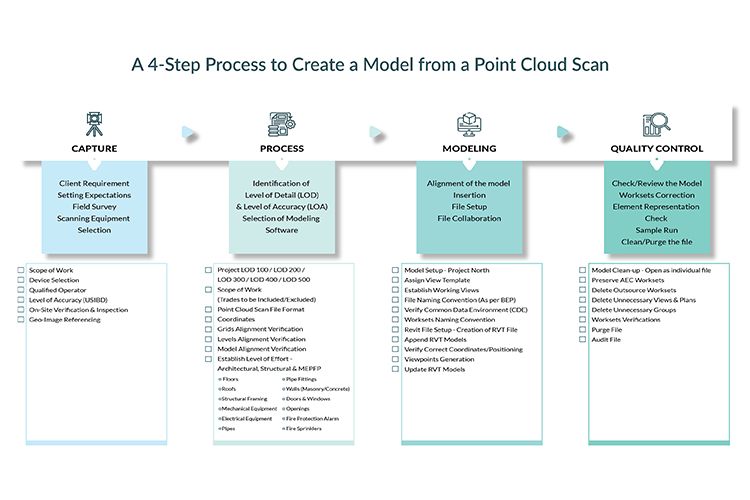 Point-Cloud-to-BIM-Process+Checklist-Infographic-by-United-BIM