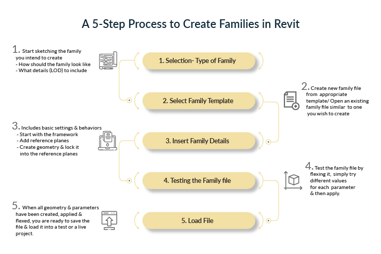 Revit family 201- A 5 Step Process for Revit Family Creation by United-BIM