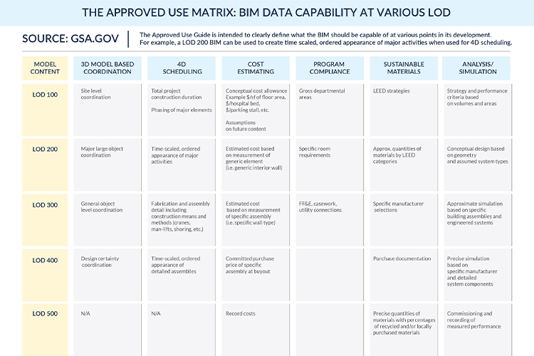 The-Approved-Use-Matrix-BIM-Data-Capability-at-Various-LOD by United-BIM