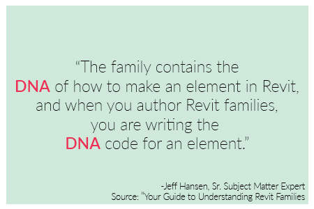 The family contains the DNA of how to make an element in Revit quote by Jeff Hansen