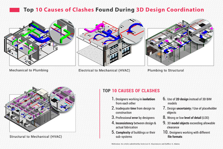 Top-10-Causes-of-Clashes-Found-During-3D-Design-Coordination-by-United-BIM.