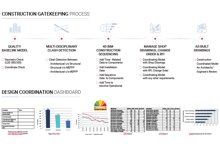 Construction-Gatekeeping-Process-Workflow-+-Dashboard-by-United-BIM_750x500