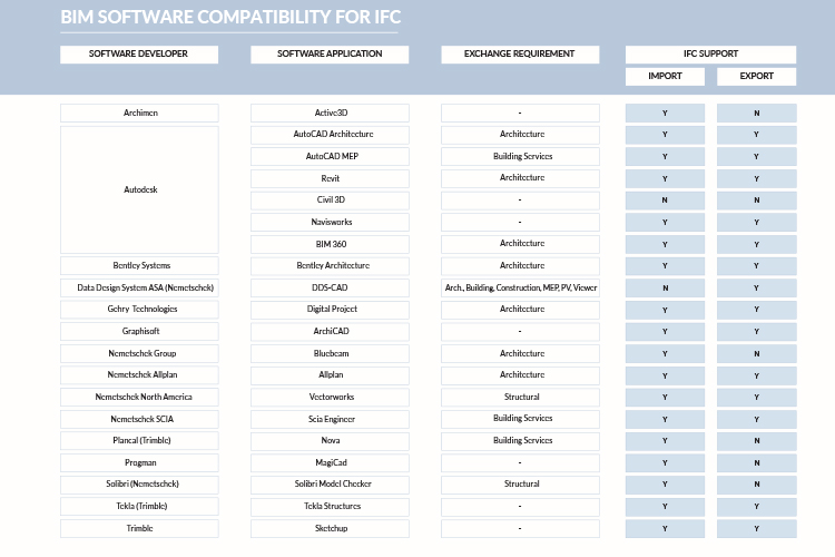 BIM-Software-Compatibility-for-IFC.