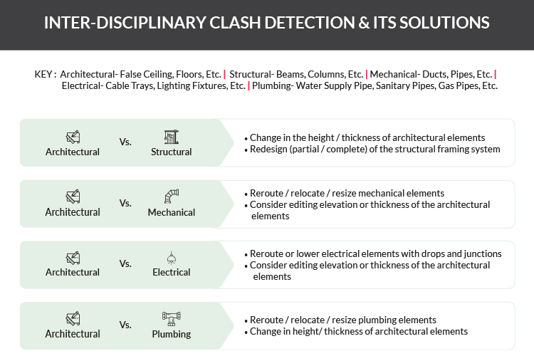 Inter-Disciplinary Clash Detection & Its Solutions