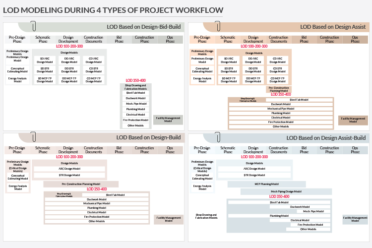 LOD Modeling During 4 Types of Project Workflow by United-BIM