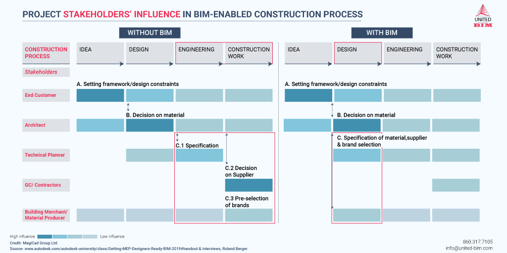Project-Stakeholders'-Influence-in-BIM-Enabled-Construction-Process-Infographic-by-United-BIM