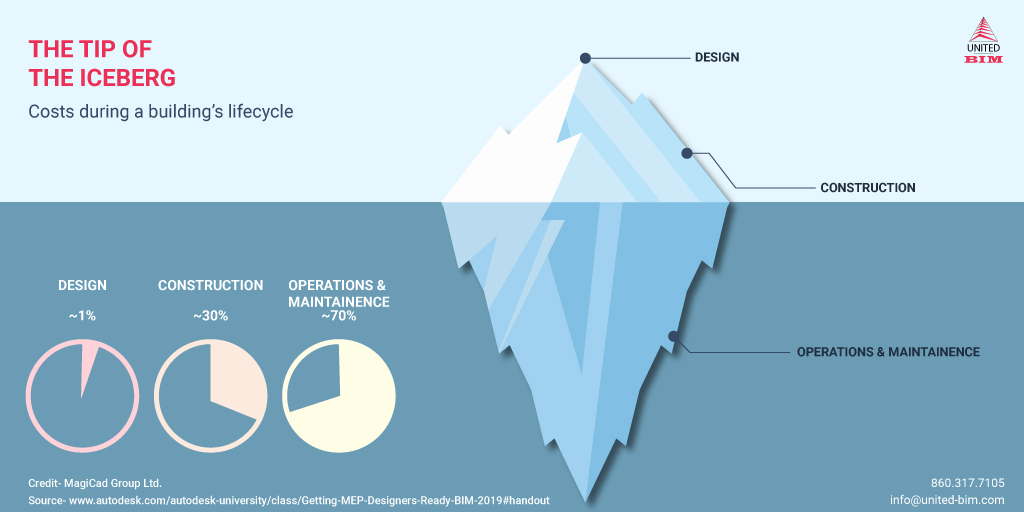 The-Tip-of-the-Iceberg-Infographic-by-United-BIM-
