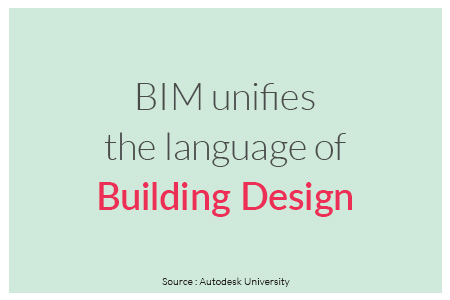 BIM-unifies-the-language-of-Building-Design quote by Autodesk University