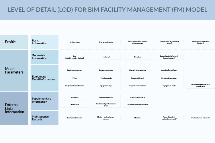 Level-of-Detail_LOD_for_BIM_Facility_Management_FM_Model-by-United-BIM-