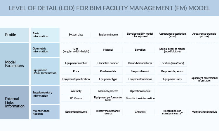 Level-of-Detail_LOD_for_BIM_Facility_Management_FM_Model