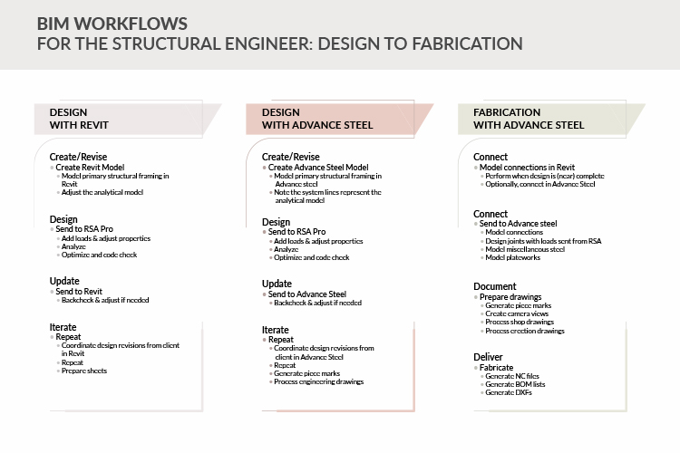 BIM-Workflows-for-the-Structural-Engineer-Design-to-Fabrication_by-United-BIM