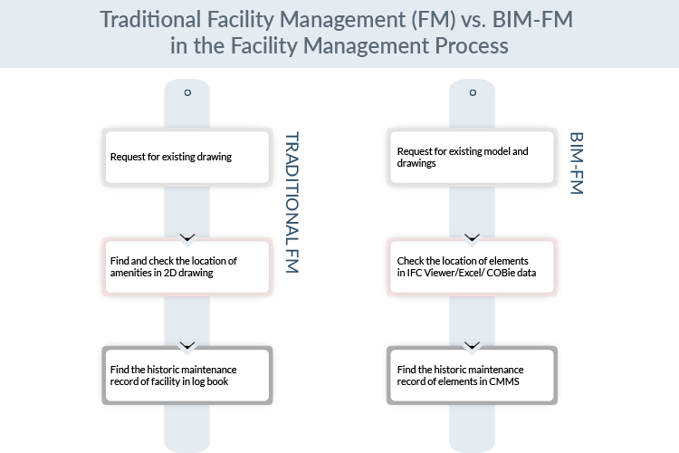 Traditional-Facility-Management-(FM)-vs.-BIM-FM-in-the-Facility-Management-Process-by-United-BIM